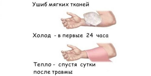 Жидкость в локтевом суставе под кожей после ушиба лечение